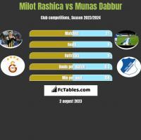 Milot Rashica vs Munas Dabbur h2h player stats