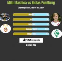 Milot Rashica vs Niclas Fuellkrug h2h player stats