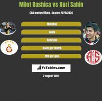 Milot Rashica vs Nuri Sahin h2h player stats
