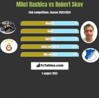 Milot Rashica vs Robert Skov h2h player stats
