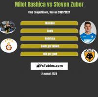 Milot Rashica vs Steven Zuber h2h player stats