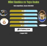 Milot Rashica vs Yuya Osako h2h player stats