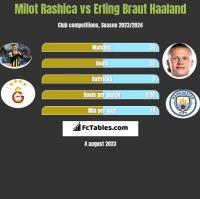 Milot Rashica vs Erling Braut Haaland h2h player stats