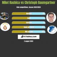 Milot Rashica vs Christoph Baumgartner h2h player stats