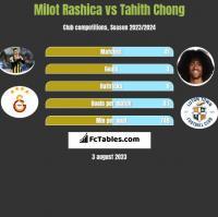 Milot Rashica vs Tahith Chong h2h player stats