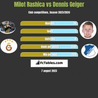 Milot Rashica vs Dennis Geiger h2h player stats