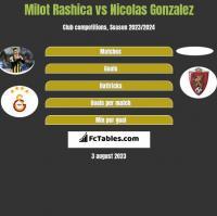 Milot Rashica vs Nicolas Gonzalez h2h player stats