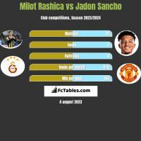 Milot Rashica vs Jadon Sancho h2h player stats