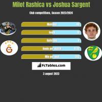 Milot Rashica vs Joshua Sargent h2h player stats