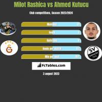 Milot Rashica vs Ahmed Kutucu h2h player stats