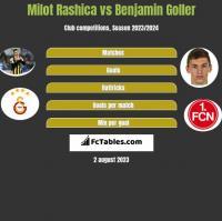 Milot Rashica vs Benjamin Goller h2h player stats