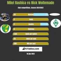 Milot Rashica vs Nick Woltemade h2h player stats
