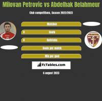 Milovan Petrovic vs Abdelhak Belahmeur h2h player stats