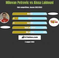 Milovan Petrovic vs Aissa Laidouni h2h player stats