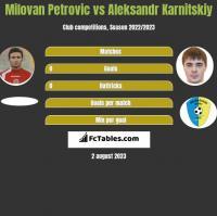 Milovan Petrovic vs Aleksandr Karnitskiy h2h player stats