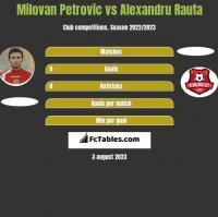 Milovan Petrovic vs Alexandru Rauta h2h player stats
