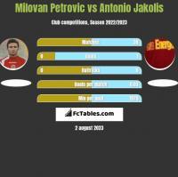Milovan Petrovic vs Antonio Jakolis h2h player stats