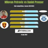 Milovan Petrovic vs Daniel Prosser h2h player stats
