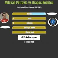 Milovan Petrovic vs Dragos Nedelcu h2h player stats