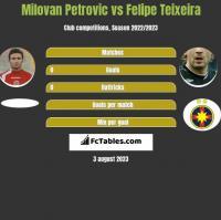 Milovan Petrovic vs Felipe Teixeira h2h player stats