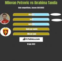 Milovan Petrovic vs Ibrahima Tandia h2h player stats