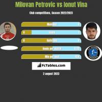 Milovan Petrovic vs Ionut Vina h2h player stats