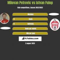 Milovan Petrovic vs Istvan Fulop h2h player stats
