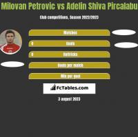 Milovan Petrovic vs Adelin Shiva Pircalabu h2h player stats