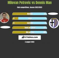 Milovan Petrovic vs Dennis Man h2h player stats