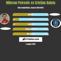 Milovan Petrovic vs Cristian Baluta h2h player stats