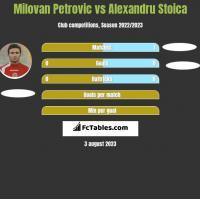 Milovan Petrovic vs Alexandru Stoica h2h player stats