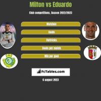 Milton vs Eduardo h2h player stats