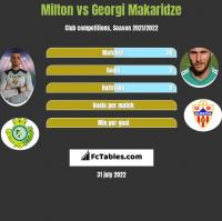 Milton vs Georgi Makaridze h2h player stats