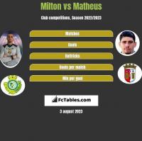 Milton vs Matheus h2h player stats