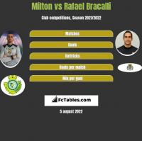 Milton vs Rafael Bracalli h2h player stats