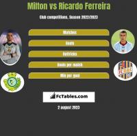 Milton vs Ricardo Ferreira h2h player stats
