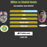 Milton vs Shuichi Gonda h2h player stats