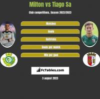 Milton vs Tiago Sa h2h player stats