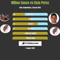 Milton Casco vs Enzo Perez h2h player stats