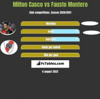 Milton Casco vs Fausto Montero h2h player stats