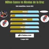 Milton Casco vs Nicolas de la Cruz h2h player stats
