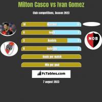 Milton Casco vs Ivan Gomez h2h player stats