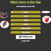 Milton Casco vs Alex Vigo h2h player stats