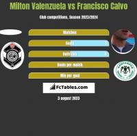 Milton Valenzuela vs Francisco Calvo h2h player stats