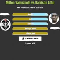 Milton Valenzuela vs Harrison Afful h2h player stats