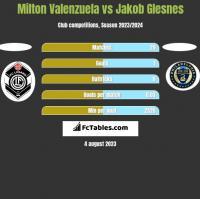 Milton Valenzuela vs Jakob Glesnes h2h player stats