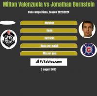 Milton Valenzuela vs Jonathan Bornstein h2h player stats