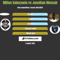 Milton Valenzuela vs Jonathan Mensah h2h player stats