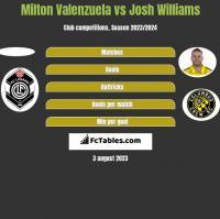 Milton Valenzuela vs Josh Williams h2h player stats