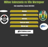 Milton Valenzuela vs Vito Wormgoor h2h player stats